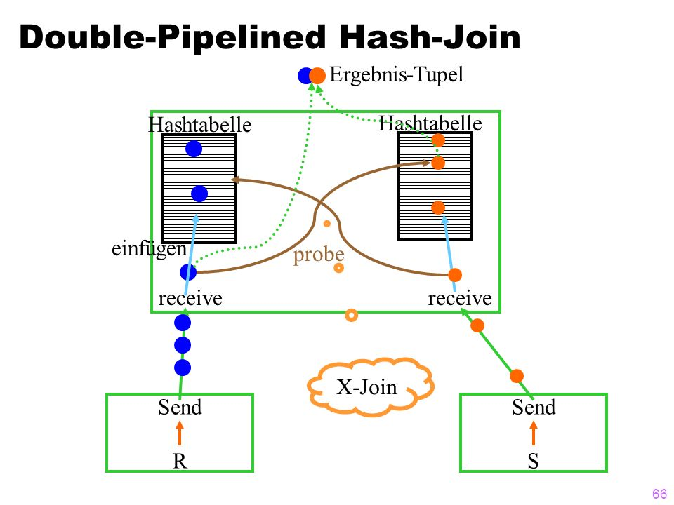 Double-Pipelined Hash-Join
