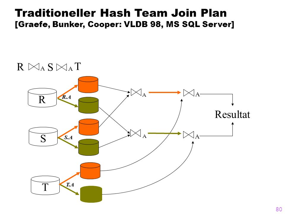 Traditioneller Hash Team Join Plan [Graefe, Bunker, Cooper: VLDB 98, MS SQL Server]