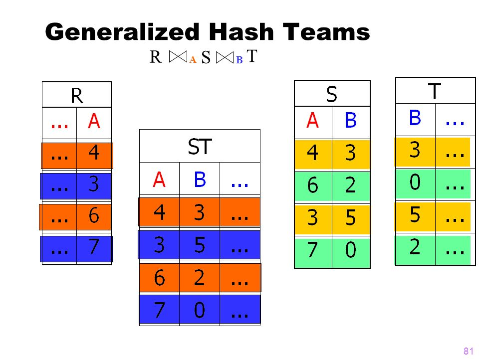 Generalized Hash Teams