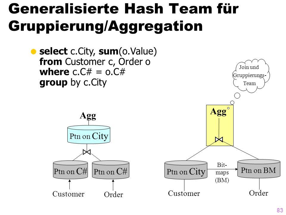 Generalisierte Hash Team für Gruppierung/Aggregation