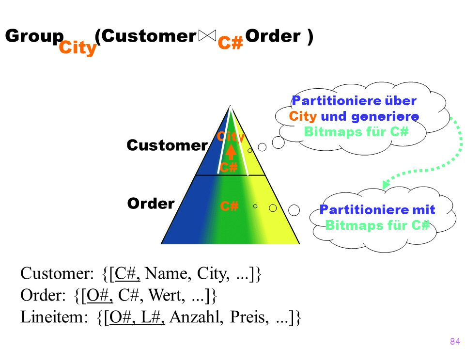 Group (Customer Order ) C# City