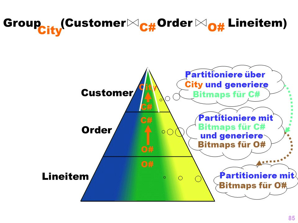 Group (Customer Order Lineitem) C# City O#