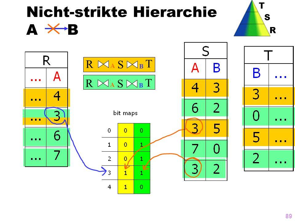 Nicht-strikte Hierarchie A B