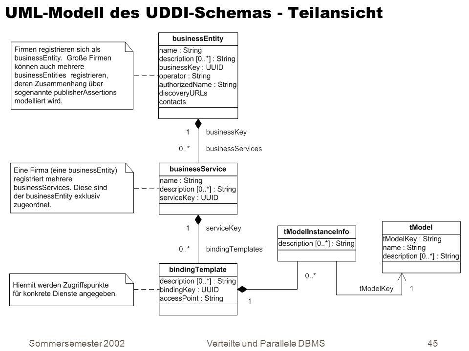 UML-Modell des UDDI-Schemas - Teilansicht