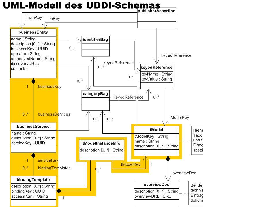 UML-Modell des UDDI-Schemas