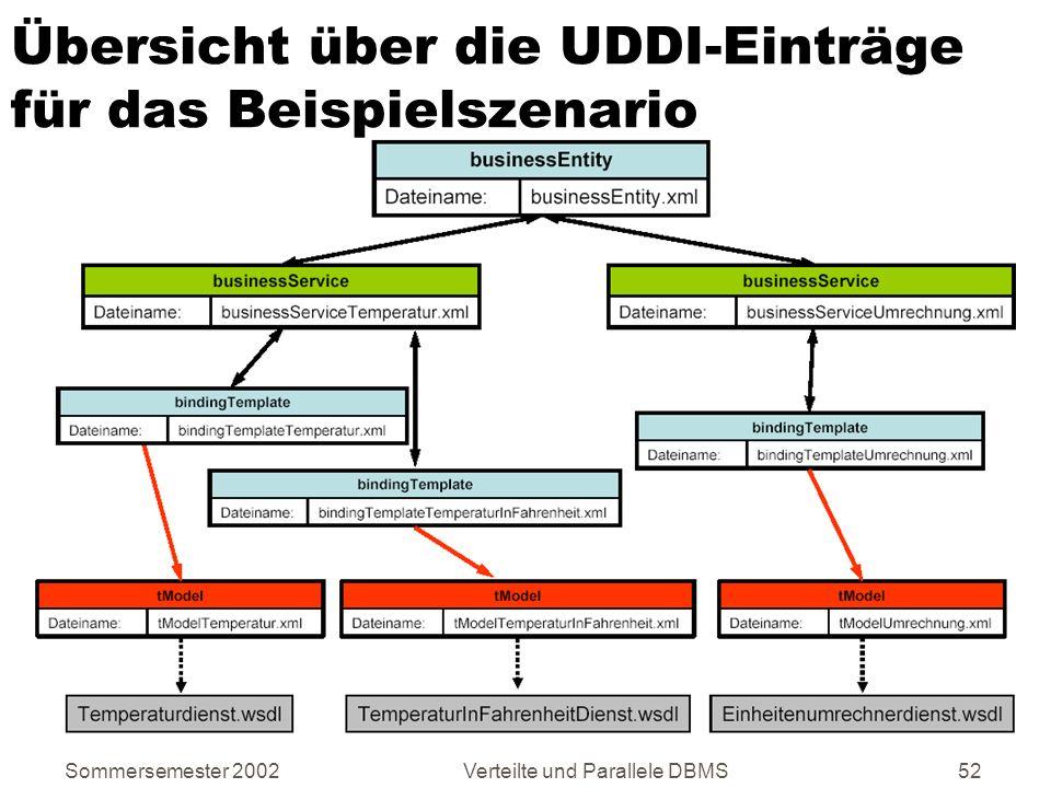 Übersicht über die UDDI-Einträge für das Beispielszenario