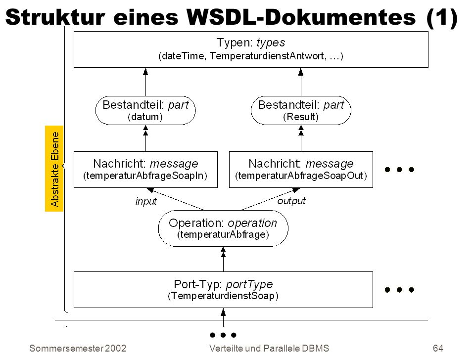Struktur eines WSDL-Dokumentes (1)