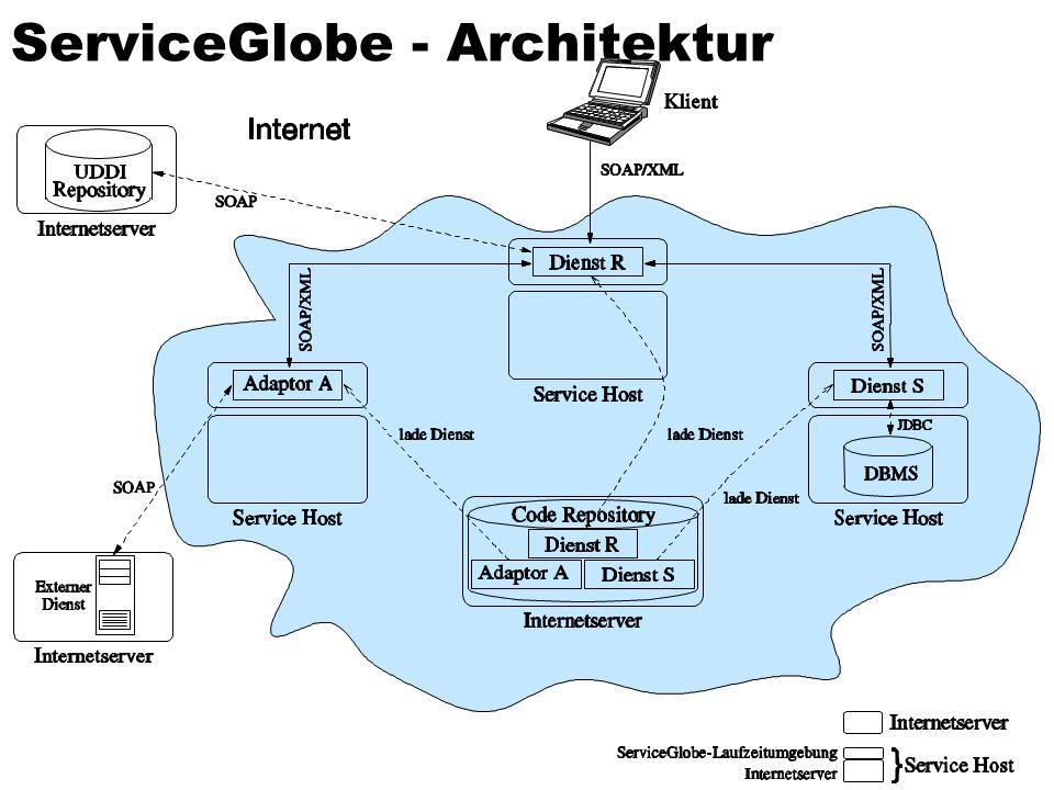 ServiceGlobe - Architektur