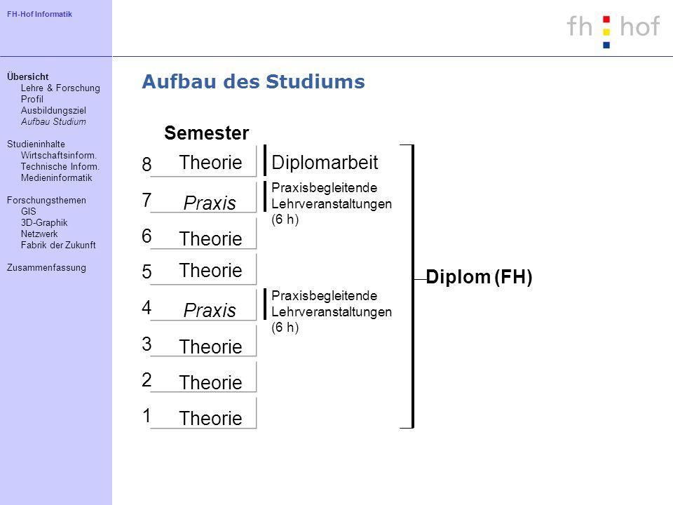 Aufbau des Studiums Semester 8 Diplomarbeit 7 Praxis 6 5 Diplom (FH) 4
