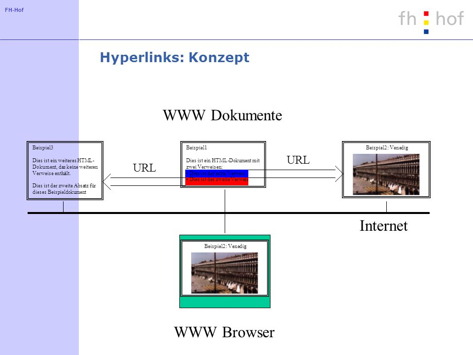 WWW Dokumente Internet WWW Browser Hyperlinks: Konzept URL URL