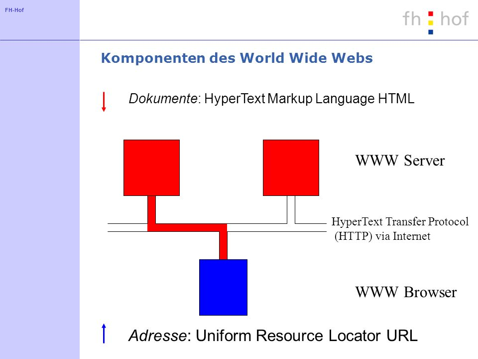 Komponenten des World Wide Webs