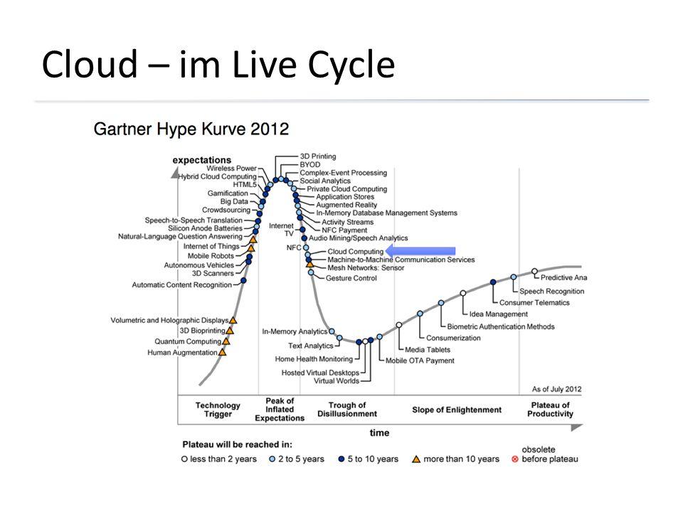 Cloud – im Live Cycle