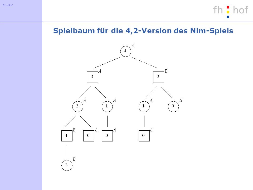 Spielbaum für die 4,2-Version des Nim-Spiels
