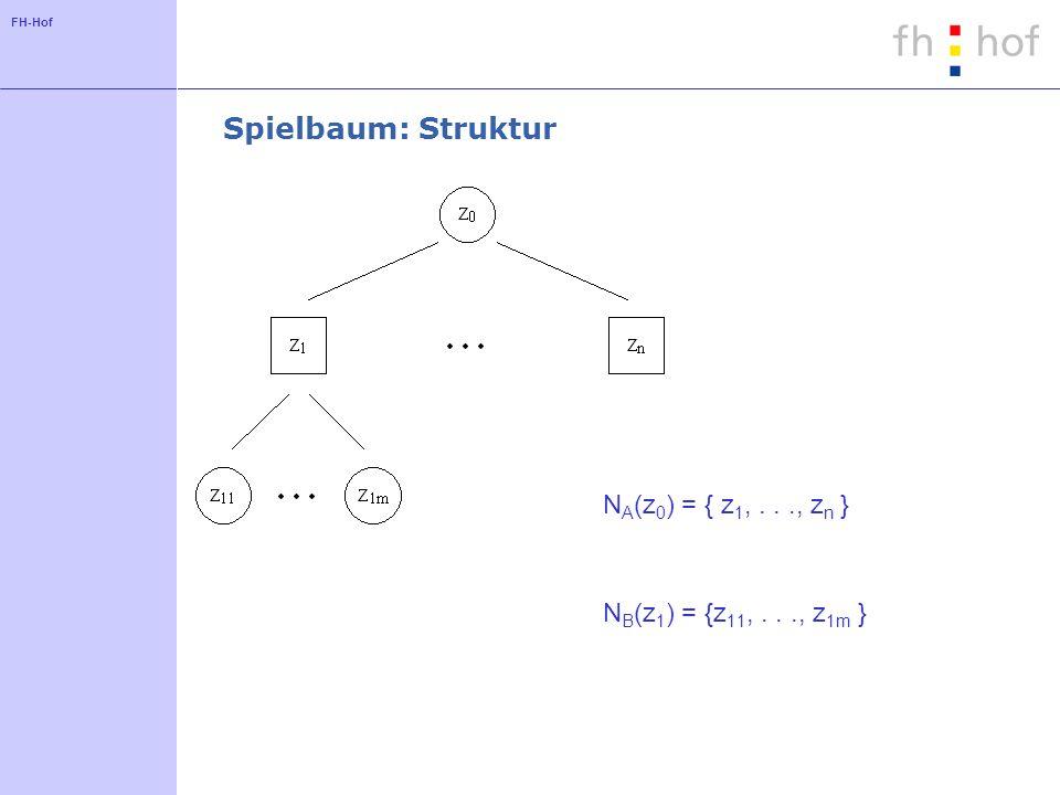 Spielbaum: Struktur NA(z0) = { z1, . . ., zn }
