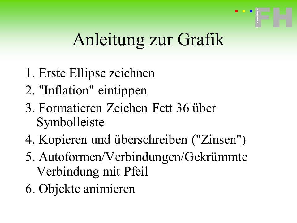 Anleitung zur Grafik 1. Erste Ellipse zeichnen