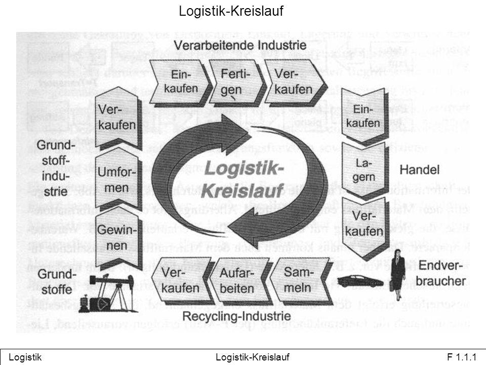 Logistik Logistik-Kreislauf F 1.1.1