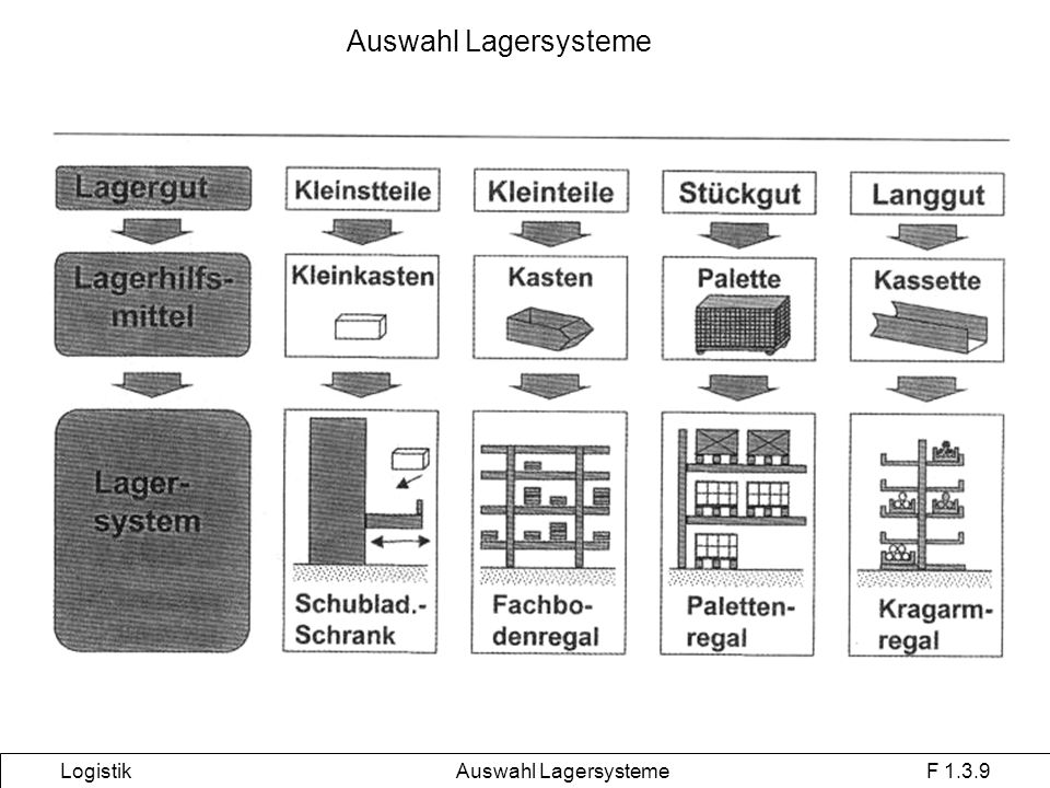 Logistik Auswahl Lagersysteme F 1.3.9
