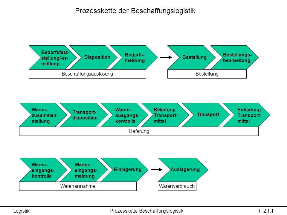 Prozesskette der Beschaffungslogistik