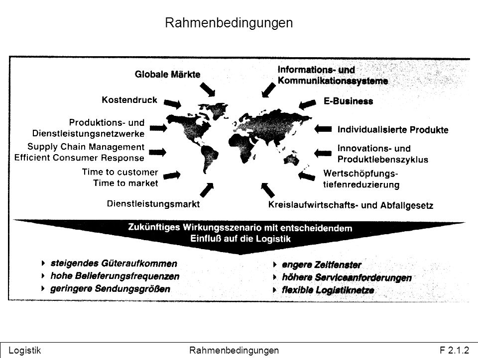 Logistik Rahmenbedingungen F 2.1.2