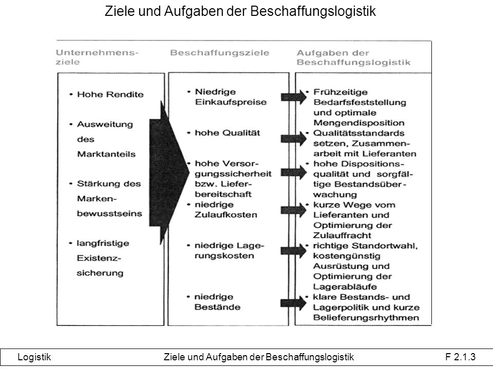 Ziele und Aufgaben der Beschaffungslogistik