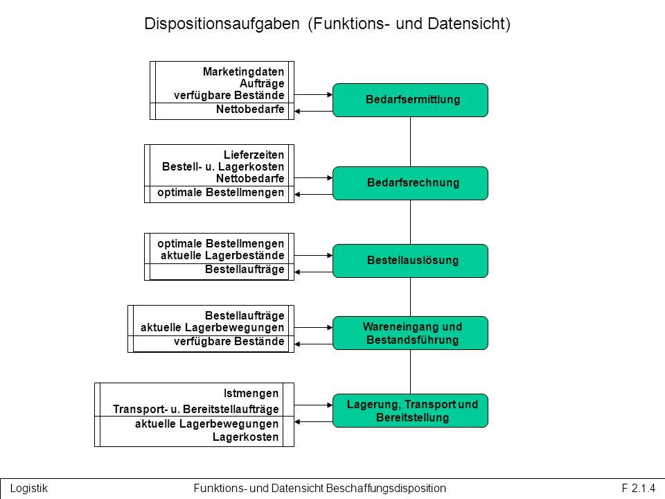 Dispositionsaufgaben (Funktions- und Datensicht)