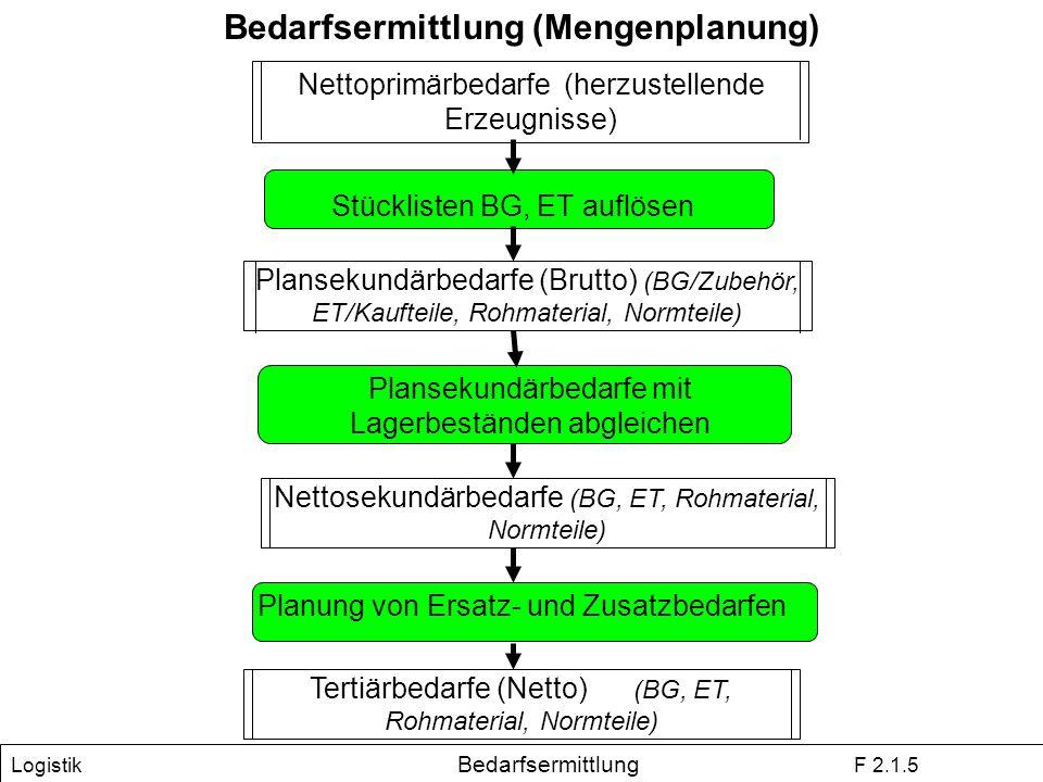 Bedarfsermittlung (Mengenplanung)