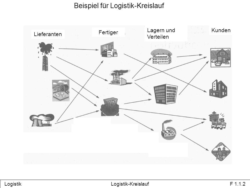 Beispiel für Logistik-Kreislauf