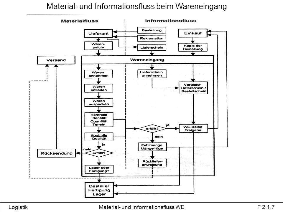 Material- und Informationsfluss beim Wareneingang