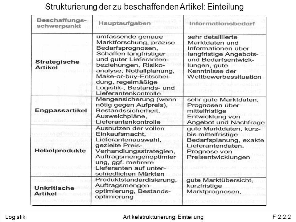 Strukturierung der zu beschaffenden Artikel: Einteilung