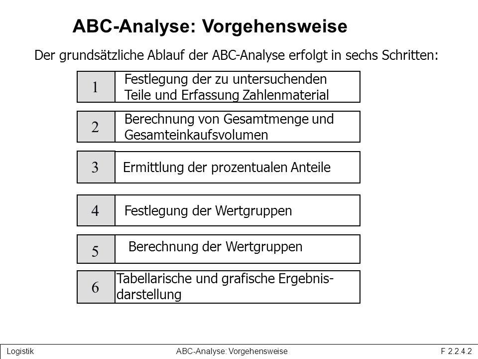 ABC-Analyse: Vorgehensweise