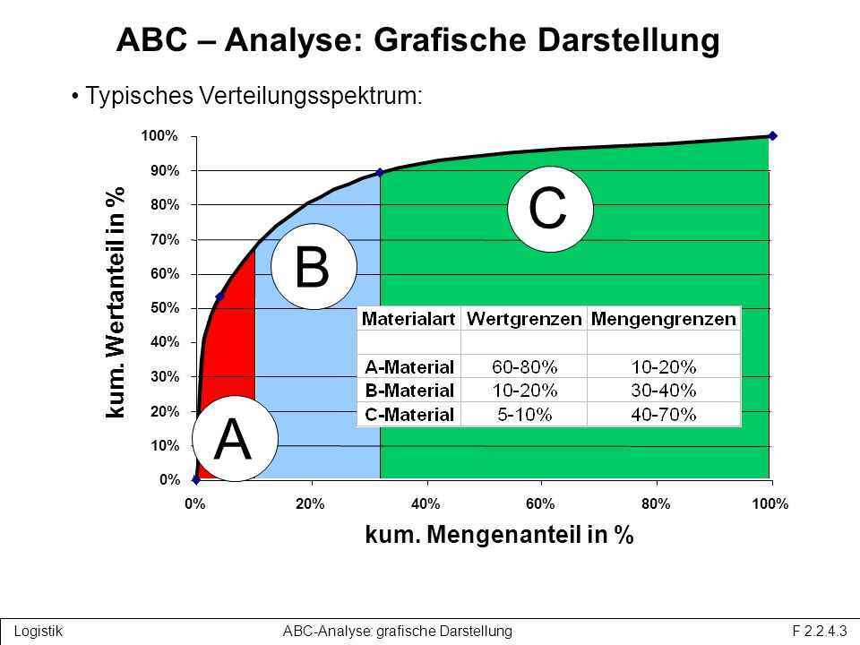 ABC-Analyse: Grafische Darstellung