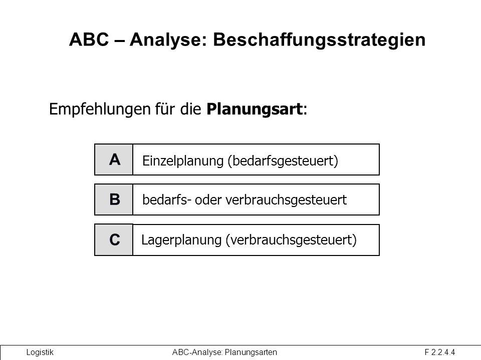 XYZ-Analyse: Beschaffungsstrategie