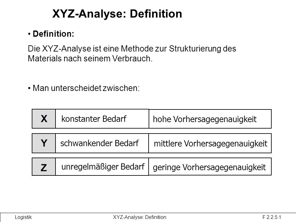 XYZ-Analyse: Definition