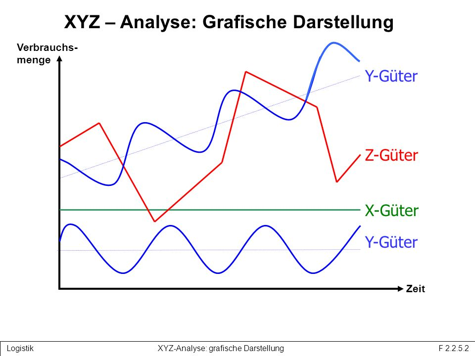 XYZ-Analyse: Grafische Darstellung
