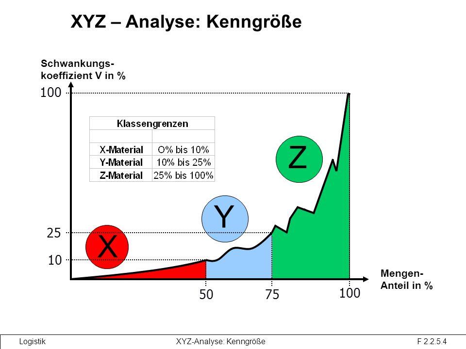 XYZ-Analyse: Kenngröße