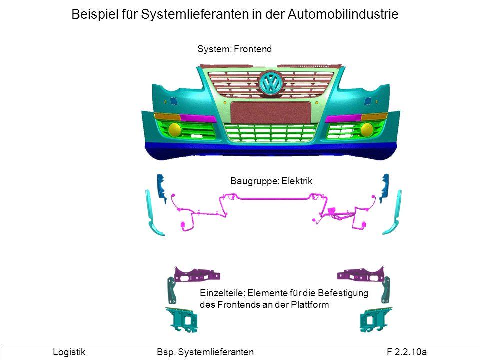 Beispiel für Systemlieferanten in der Automobilindustrie