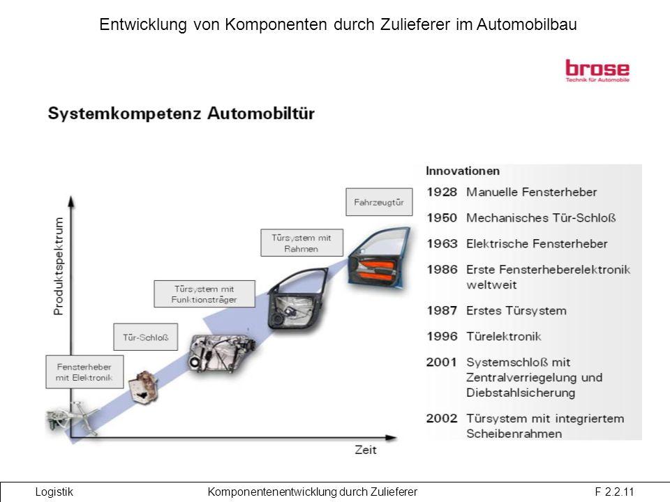 Entwicklung von Komponenten durch Zulieferer im Automobilbau