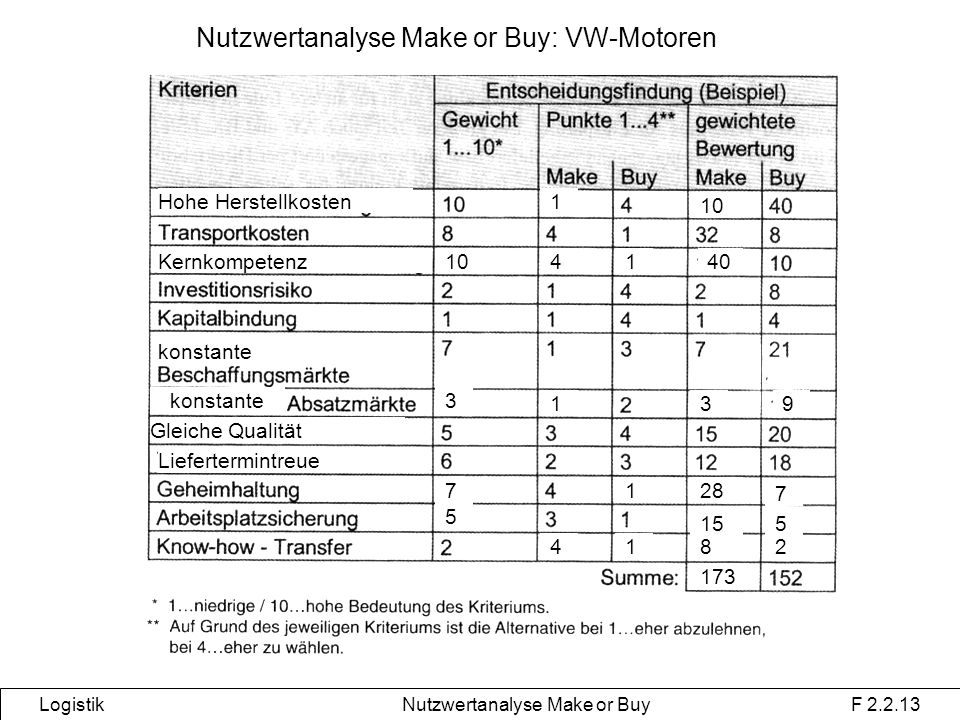 Nutzwertanalyse Make or Buy: VW-Motoren