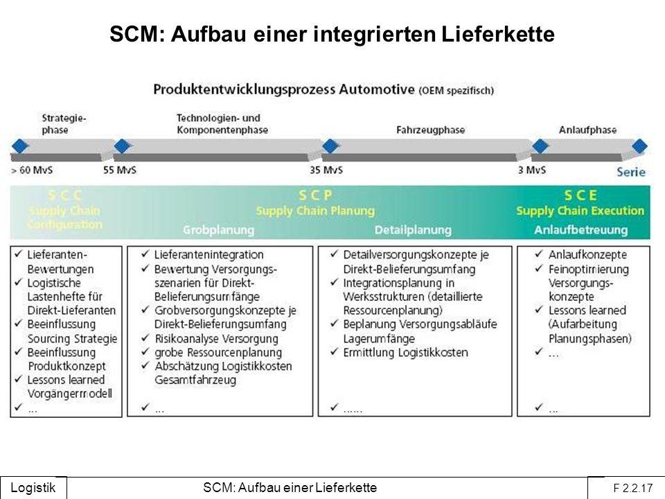SCM: Aufbau einer integrierten Lieferkette