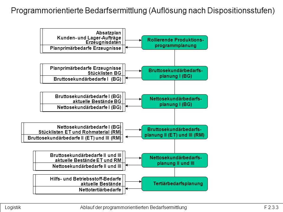 Programmorientierte Bedarfsermittlung (Auflösung nach Dispositionsstufen)