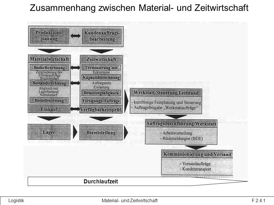 Zusammenhang zwischen Material- und Zeitwirtschaft