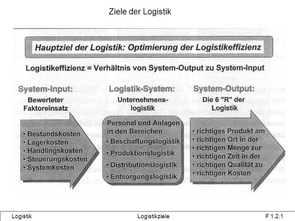 Logistik Logistikziele F 1.2.1