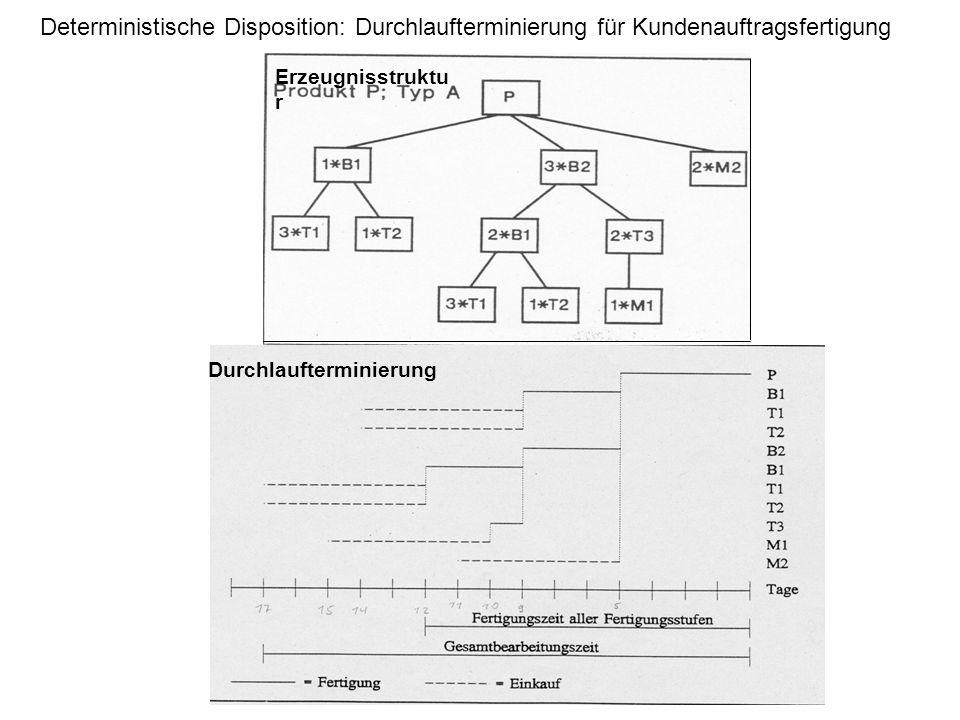 Deterministische Disposition: Durchlaufterminierung für Kundenauftragsfertigung