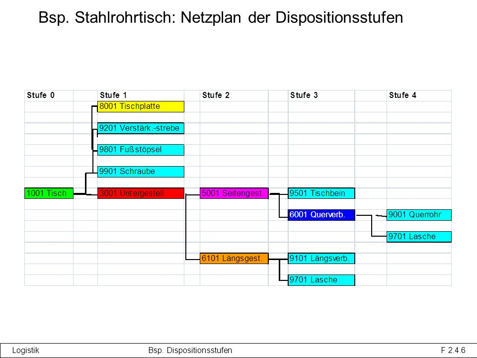 Logistik Bsp. Dispositionsstufen F 2.4.6