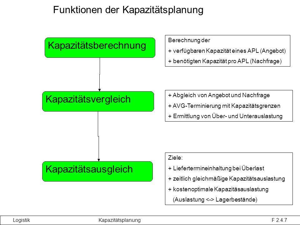Logistik Kapazitätsplanung F 2.4.7