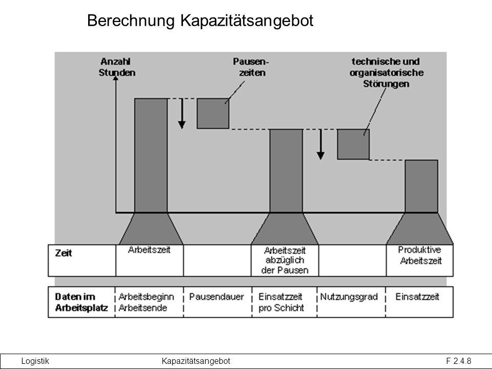 Logistik Kapazitätsangebot F 2.4.8