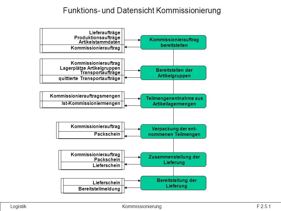 Funktions- und Datensicht Kommissionierung