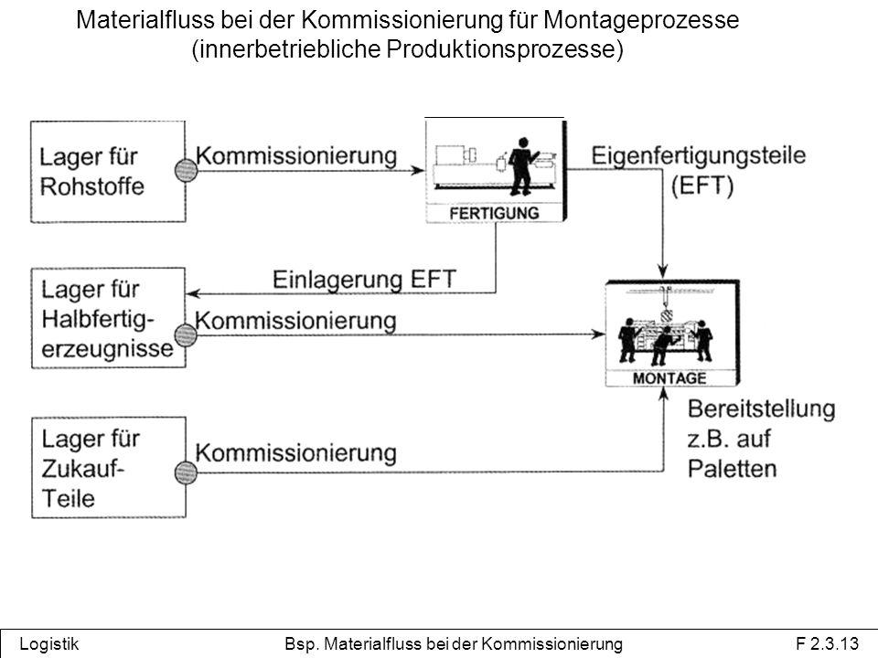Logistik Bsp. Materialfluss bei der Kommissionierung F 2.3.13