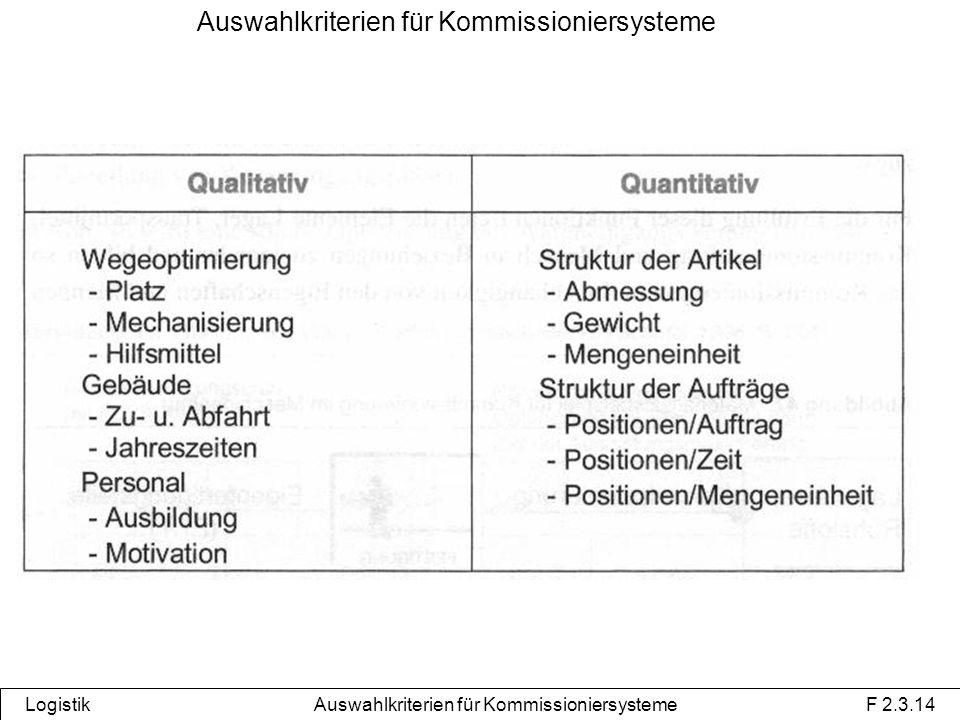 Auswahlkriterien für Kommissioniersysteme