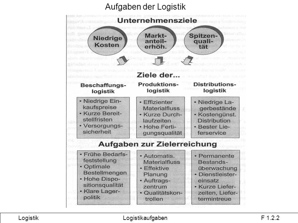 Logistik Logistikaufgaben F 1.2.2